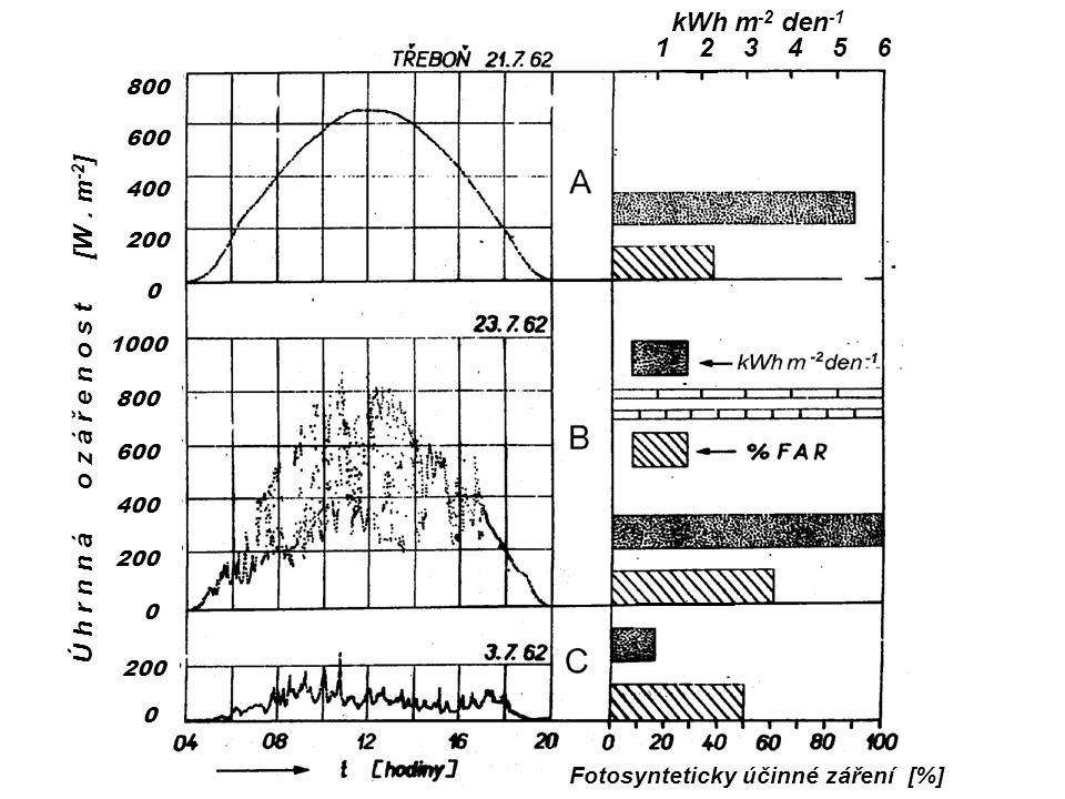 1 2 3 4 5 6 globální záření % fotosynteticky účinného záření kWh m -2 den -1 1 2 3 4 5 6 800 600 400 200 0 1000 800 600 400 200 0 200 0 Ú h r n n á o z á ř e n o s t [W.