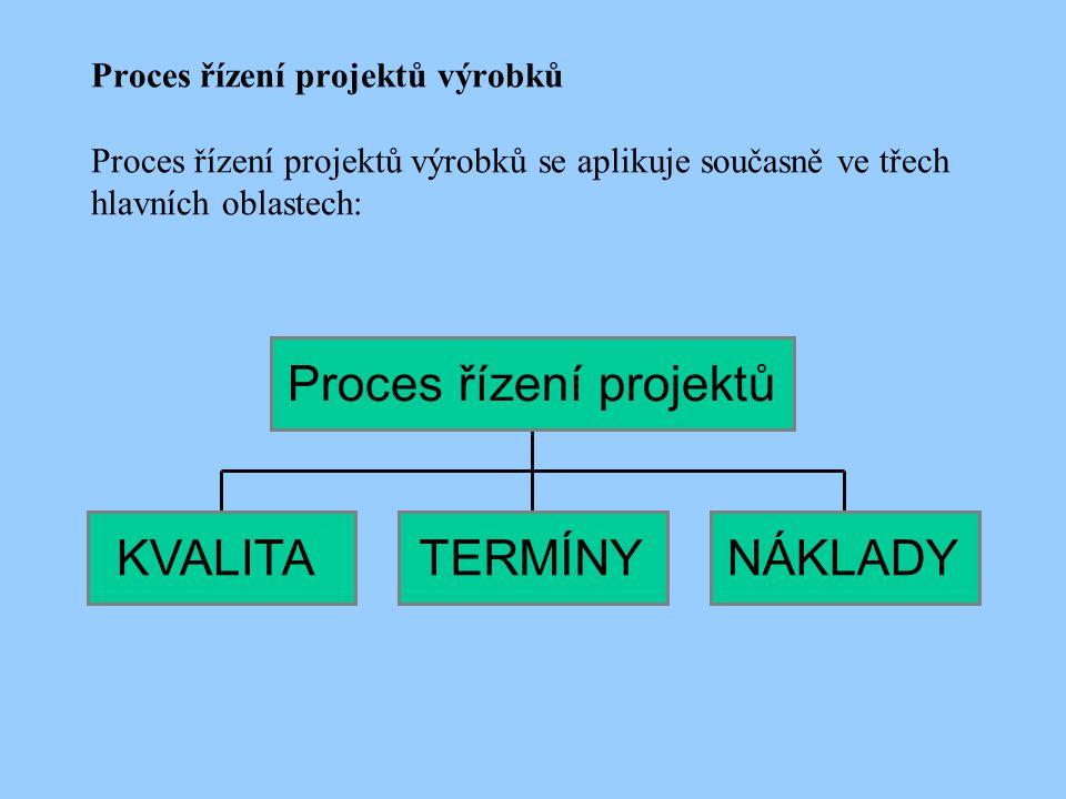Proces řízení projektů výrobků Proces řízení projektů výrobků se aplikuje současně ve třech hlavních oblastech: KVALITATERMÍNYNÁKLADYProces řízení projektů