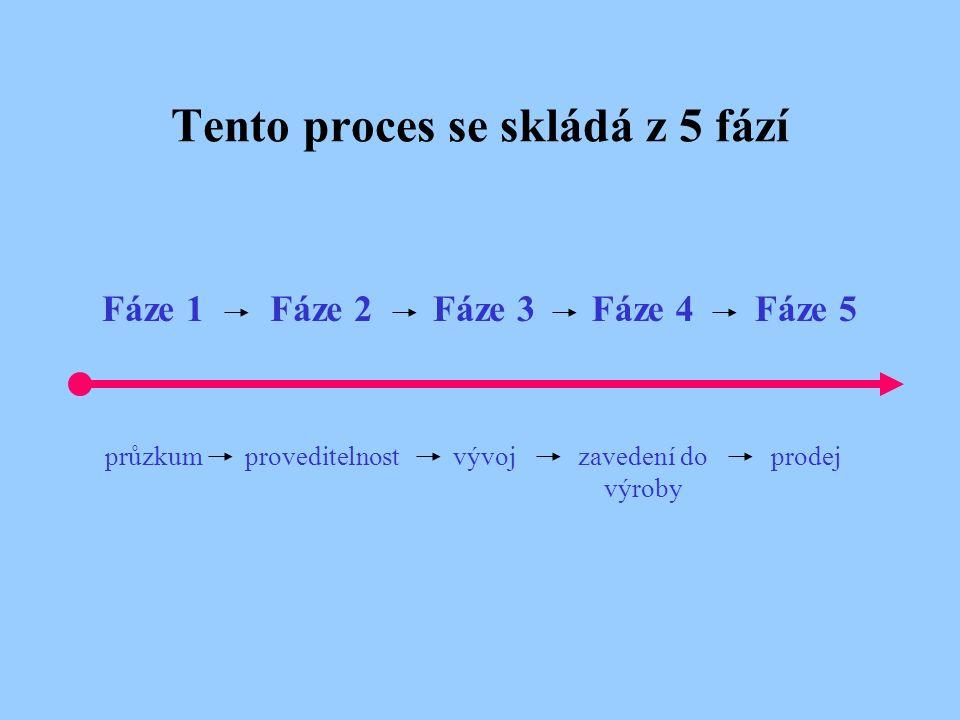 Tento proces se skládá z 5 fází prodejzavedení do výroby vývojproveditelnostprůzkum Fáze 5Fáze 4Fáze 3Fáze 2Fáze 1