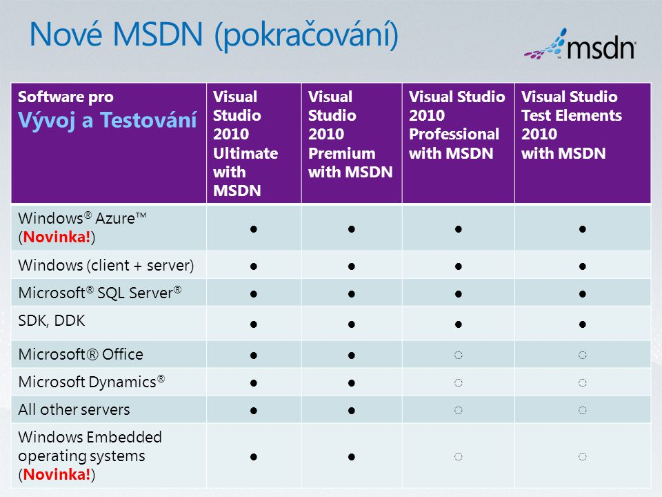 Software pro Vývoj a Testování Visual Studio 2010 Ultimate with MSDN Visual Studio 2010 Premium with MSDN Visual Studio 2010 Professional with MSDN Visual Studio Test Elements 2010 with MSDN Windows ® Azure™ (Novinka!) ●●●● Windows (client + server)●●●● Microsoft ® SQL Server ® ●●●● SDK, DDK ●●●● Microsoft® Office●●◌◌ Microsoft Dynamics ® ●●◌◌ All other servers●●◌◌ Windows Embedded operating systems (Novinka!) ●●◌◌
