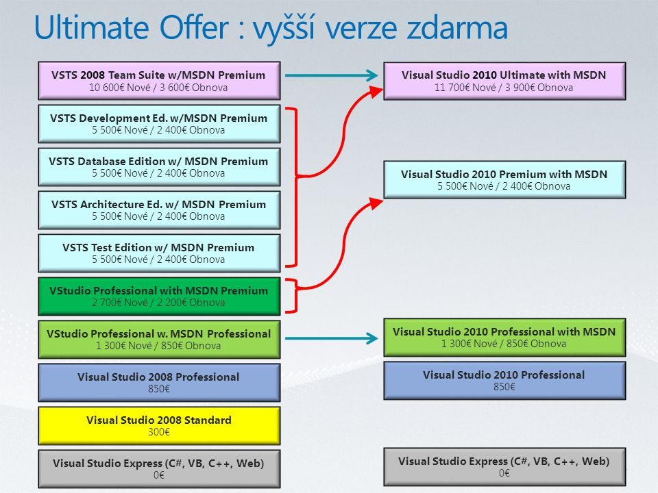 Current SKU's VSTS Development Ed.