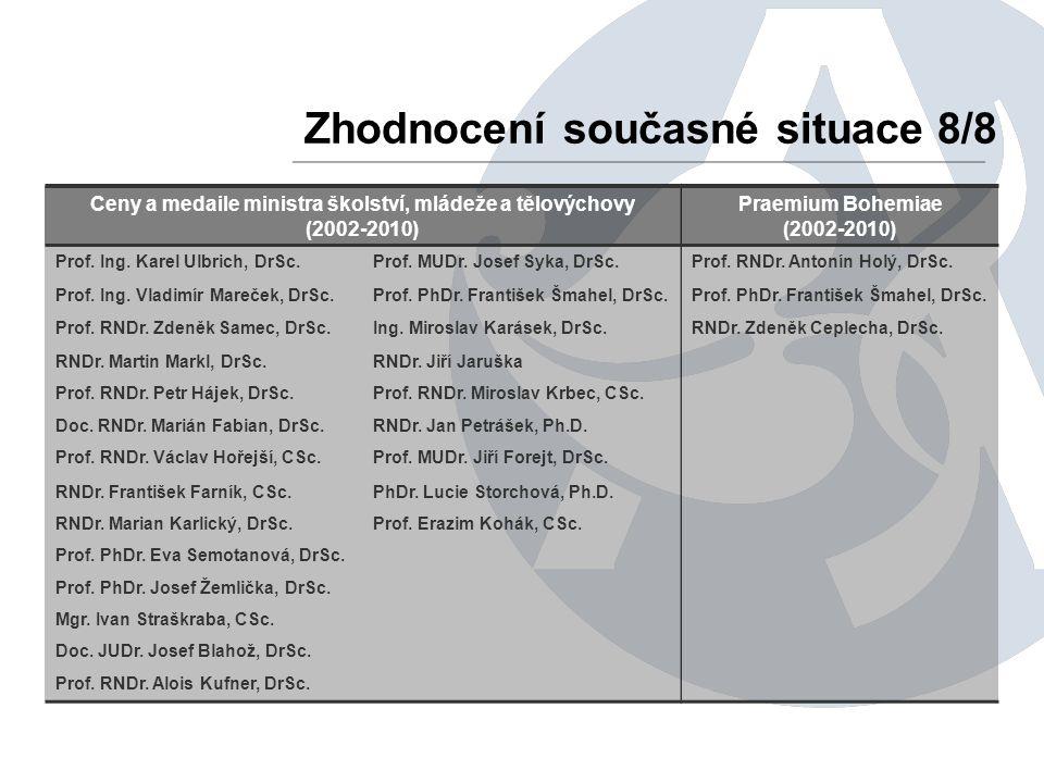 Zhodnocení současné situace 8/8 Ceny a medaile ministra školství, mládeže a tělovýchovy (2002-2010) Praemium Bohemiae (2002-2010) Prof.