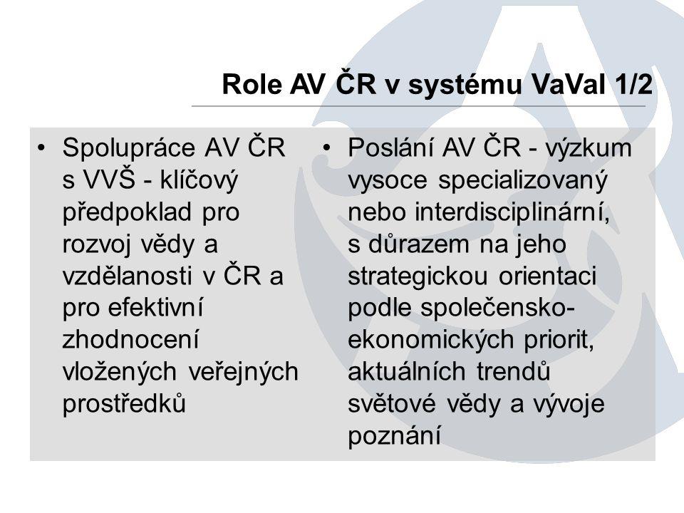 Spolupráce AV ČR s VVŠ - klíčový předpoklad pro rozvoj vědy a vzdělanosti v ČR a pro efektivní zhodnocení vložených veřejných prostředků Role AV ČR v systému VaVaI 1/2 Poslání AV ČR - výzkum vysoce specializovaný nebo interdisciplinární, s důrazem na jeho strategickou orientaci podle společensko- ekonomických priorit, aktuálních trendů světové vědy a vývoje poznání