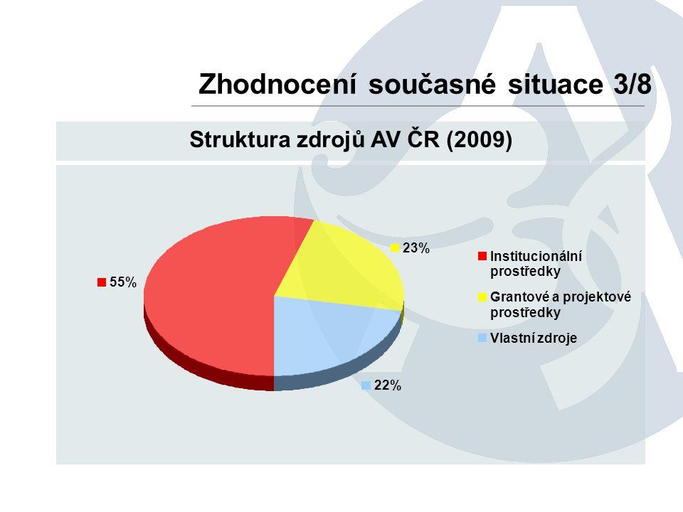 Zhodnocení současné situace 3/8 Struktura zdrojů AV ČR (2009) 55% 23% 22% Institucionální prostředky Grantové a projektové prostředky Vlastní zdroje