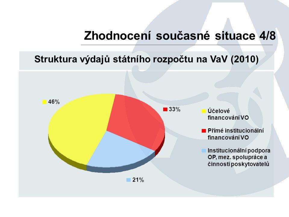 Zhodnocení současné situace 4/8 Struktura výdajů státního rozpočtu na VaV (2010) 21% 33% 46% Účelové financování VO Přímé institucionální financování