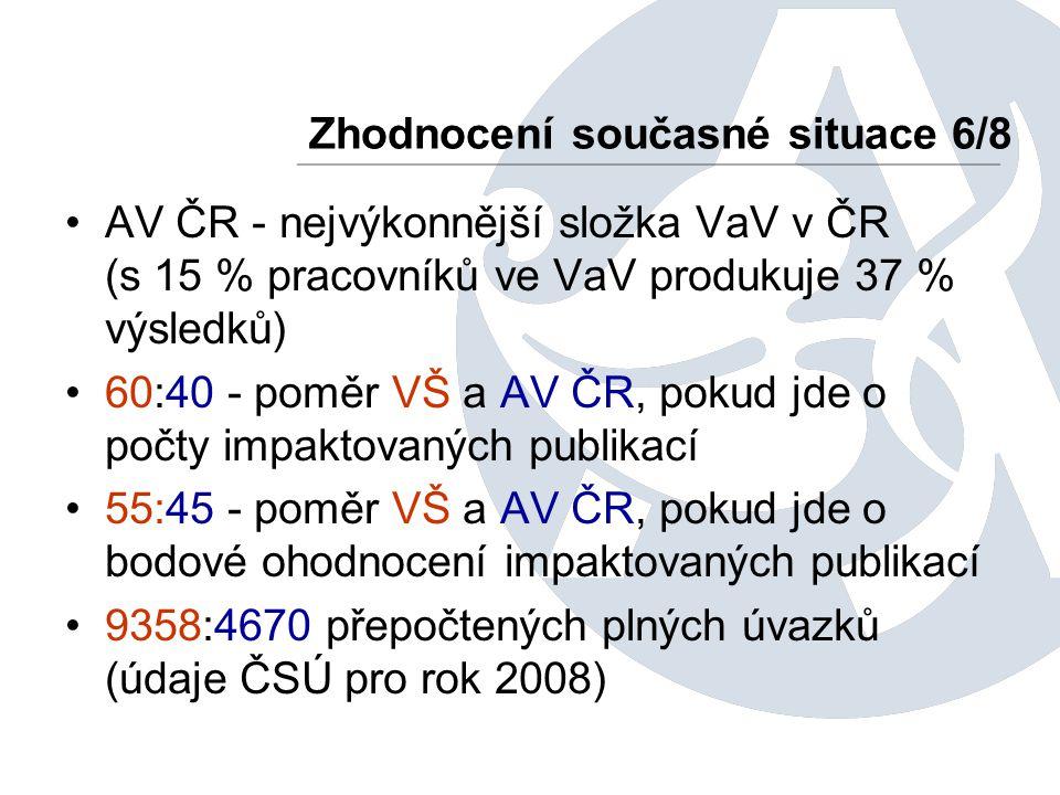 AV ČR - nejvýkonnější složka VaV v ČR (s 15 % pracovníků ve VaV produkuje 37 % výsledků) 60:40 - poměr VŠ a AV ČR, pokud jde o počty impaktovaných publikací 55:45 - poměr VŠ a AV ČR, pokud jde o bodové ohodnocení impaktovaných publikací 9358:4670 přepočtených plných úvazků (údaje ČSÚ pro rok 2008) Zhodnocení současné situace 6/8