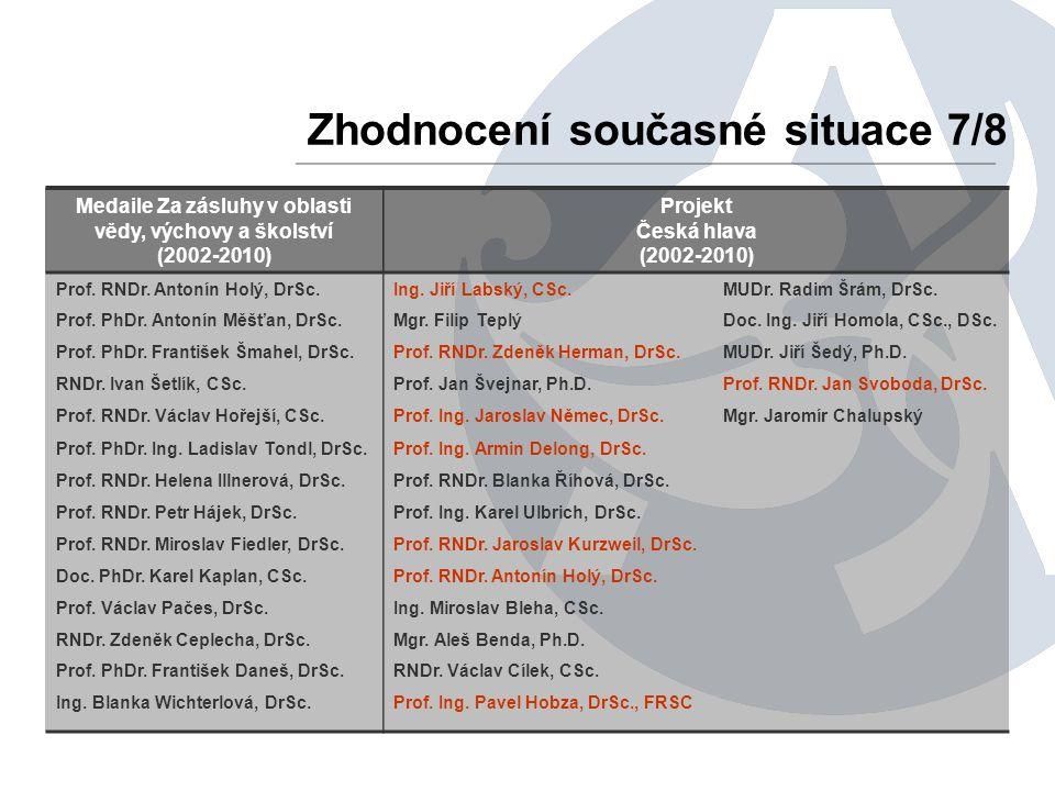 Zhodnocení současné situace 7/8 Medaile Za zásluhy v oblasti vědy, výchovy a školství (2002-2010) Projekt Česká hlava (2002-2010) Prof. RNDr. Antonín
