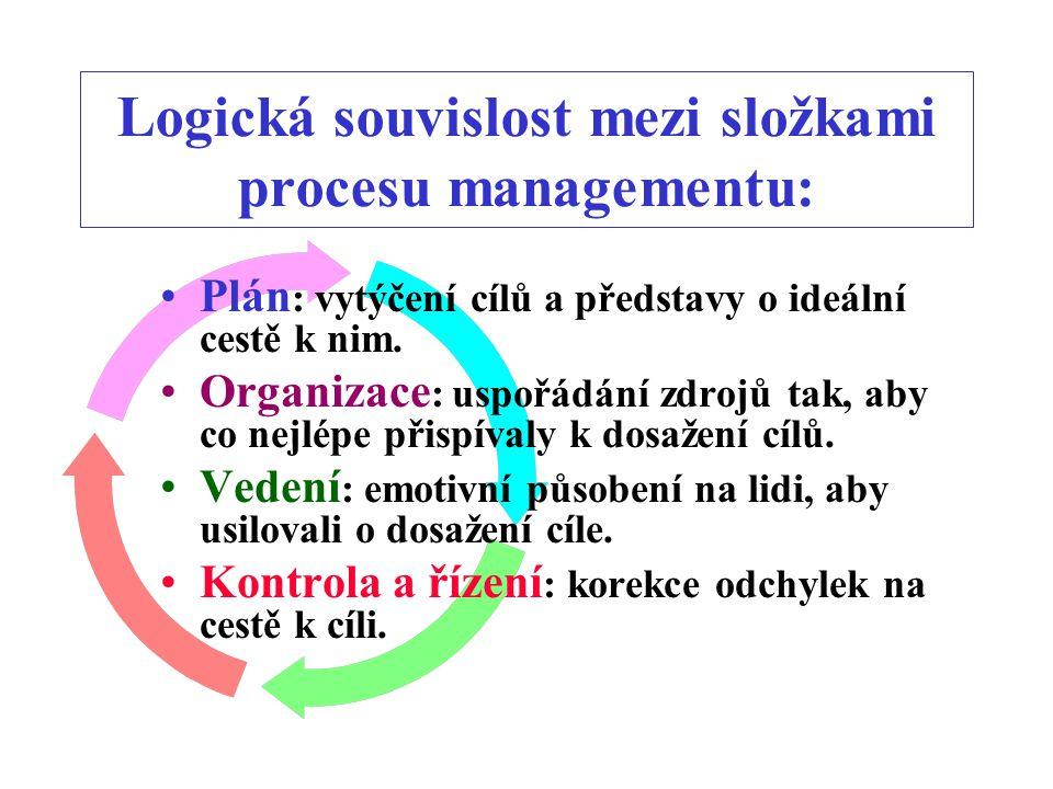 MANAGEMENT je proces plánování, organizování, vedení, kontroly a řízení lidí a jimi využívaných prostředků v zájmu dosažení vytýčených cílů.