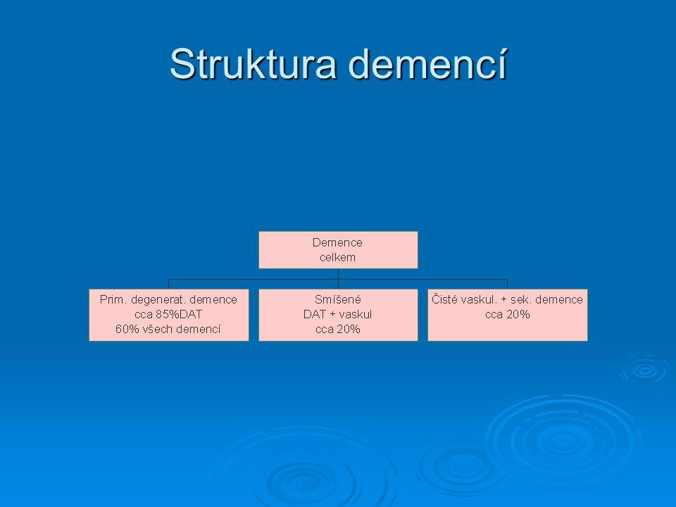 Farmakoterapie behaviorálních a psychologických příznaků demence  antidepresiva 3.