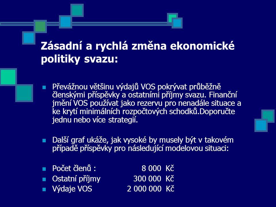 Zásadní a rychlá změna ekonomické politiky svazu: Převážnou většinu výdajů VOS pokrývat průběžně členskými příspěvky a ostatními příjmy svazu.