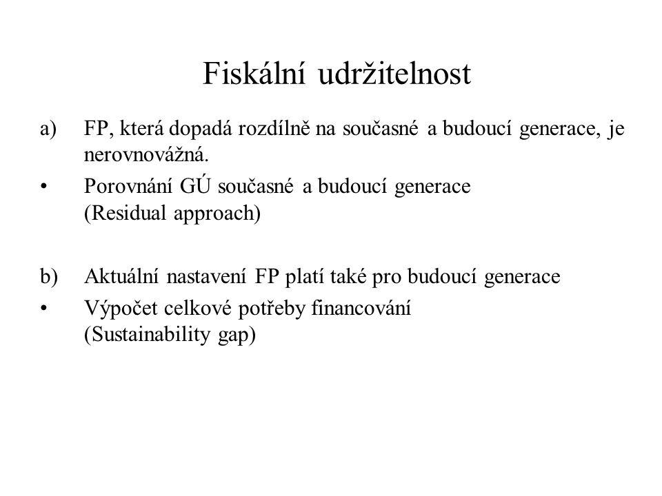 Fiskální udržitelnost a)FP, která dopadá rozdílně na současné a budoucí generace, je nerovnovážná.