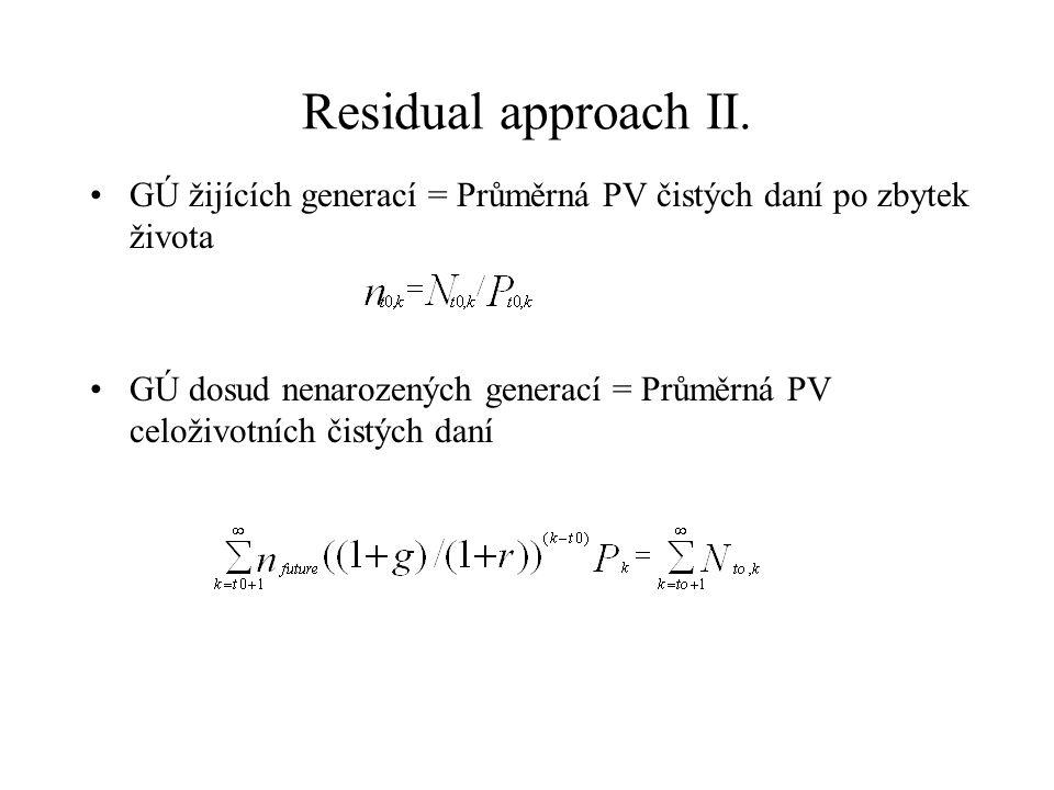 Residual approach II.