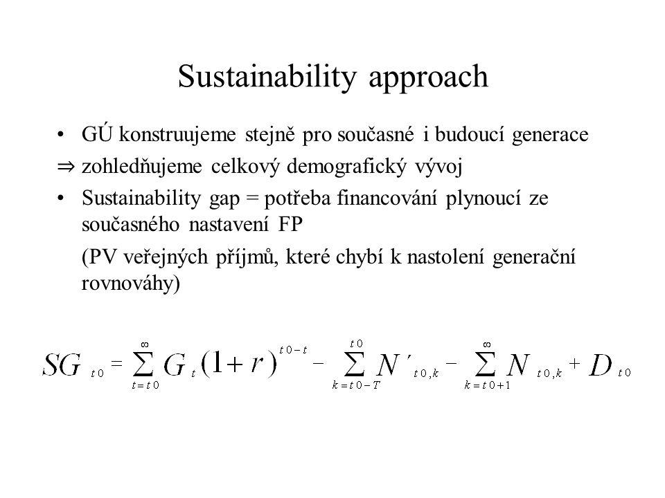 Sustainability approach GÚ konstruujeme stejně pro současné i budoucí generace ⇒ zohledňujeme celkový demografický vývoj Sustainability gap = potřeba financování plynoucí ze současného nastavení FP (PV veřejných příjmů, které chybí k nastolení generační rovnováhy)