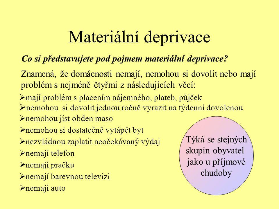 Materiální deprivace Co si představujete pod pojmem materiální deprivace? Znamená, že domácnosti nemají, nemohou si dovolit nebo mají problém s nejmén