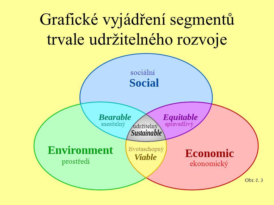 Grafické vyjádření segmentů trvale udržitelného rozvoje Obr. č. 3 ekonomický prostředí sociální snesitelný udržitelný spravedlivý životaschopný