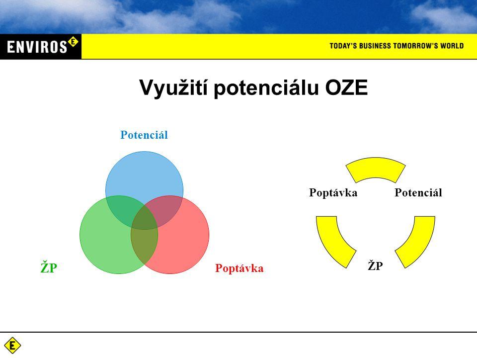 Využití potenciálu OZE Potenciál PoptávkaŽP Potenciál ŽP Poptávka