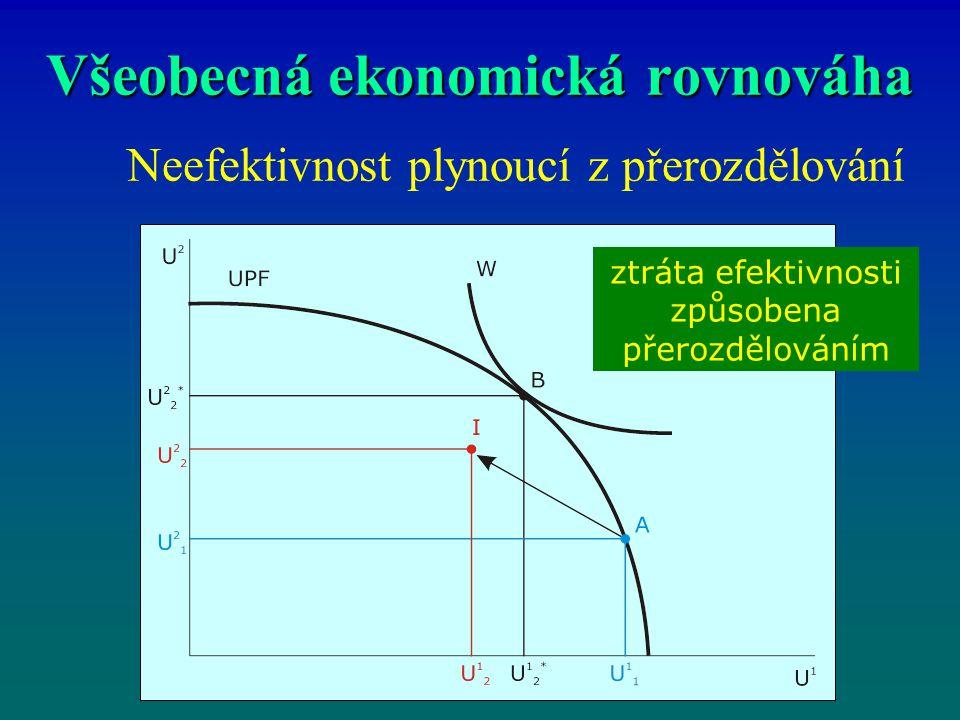 Všeobecná ekonomická rovnováha Neefektivnost plynoucí z přerozdělování ztráta efektivnosti způsobena přerozdělováním