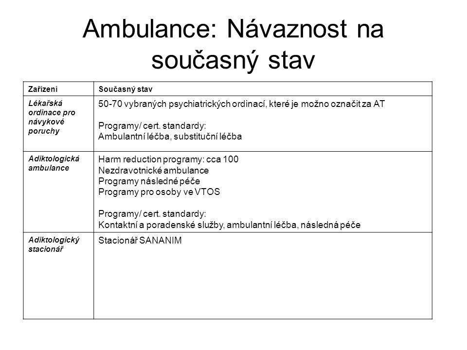 Ambulance: Návaznost na současný stav ZařízeníSoučasný stav Lékařská ordinace pro návykové poruchy 50-70 vybraných psychiatrických ordinací, které je