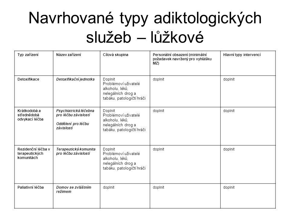 Navrhované typy adiktologických služeb – lůžkové Typ zařízeníNázev zařízeníCílová skupinaPersonální obsazení (minimální požadavek navržený pro vyhlášk