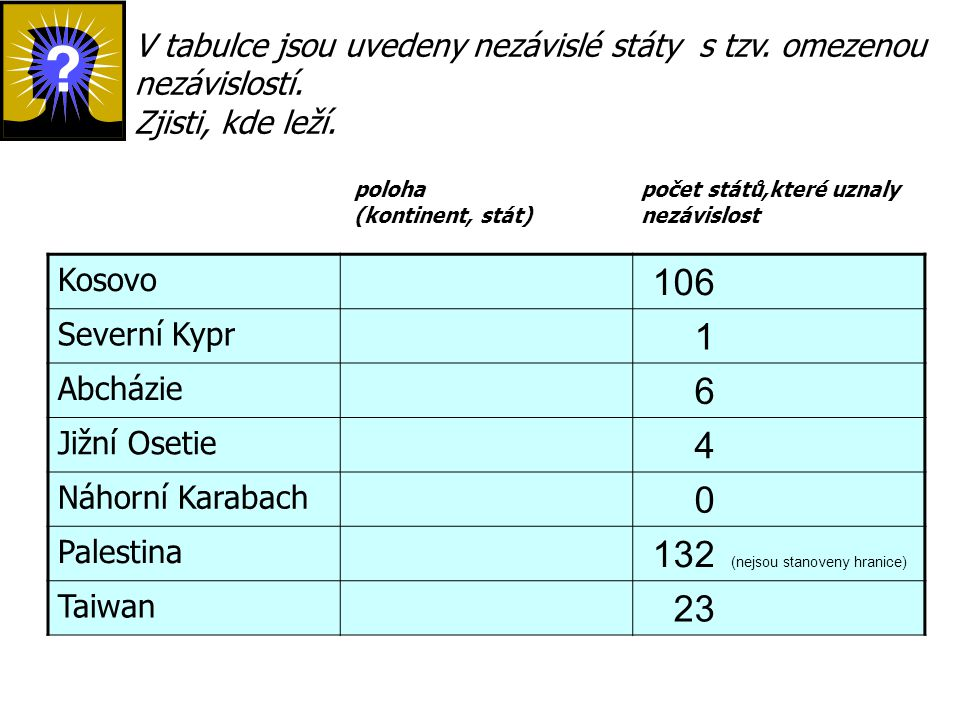 Kosovo 106 Severní Kypr 1 Abcházie 6 Jižní Osetie 4 Náhorní Karabach 0 Palestina 132 (nejsou stanoveny hranice) Taiwan 23 V tabulce jsou uvedeny nezáv