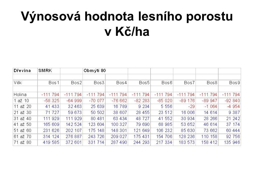Výnosová hodnota lesního porostu v Kč/ha