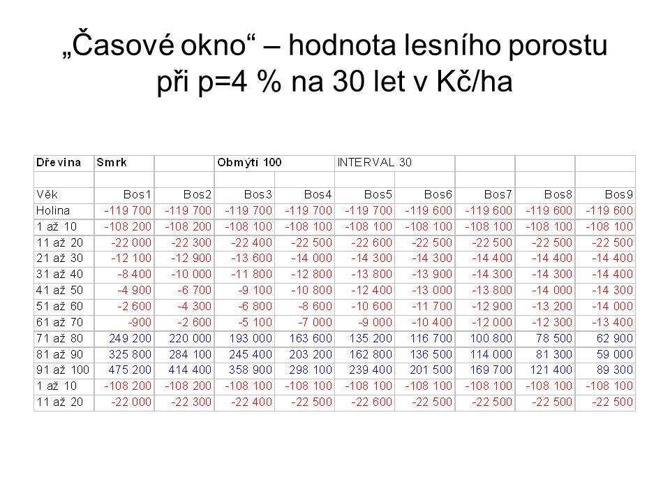 """""""Časové okno"""" – hodnota lesního porostu při p=4 % na 30 let v Kč/ha"""
