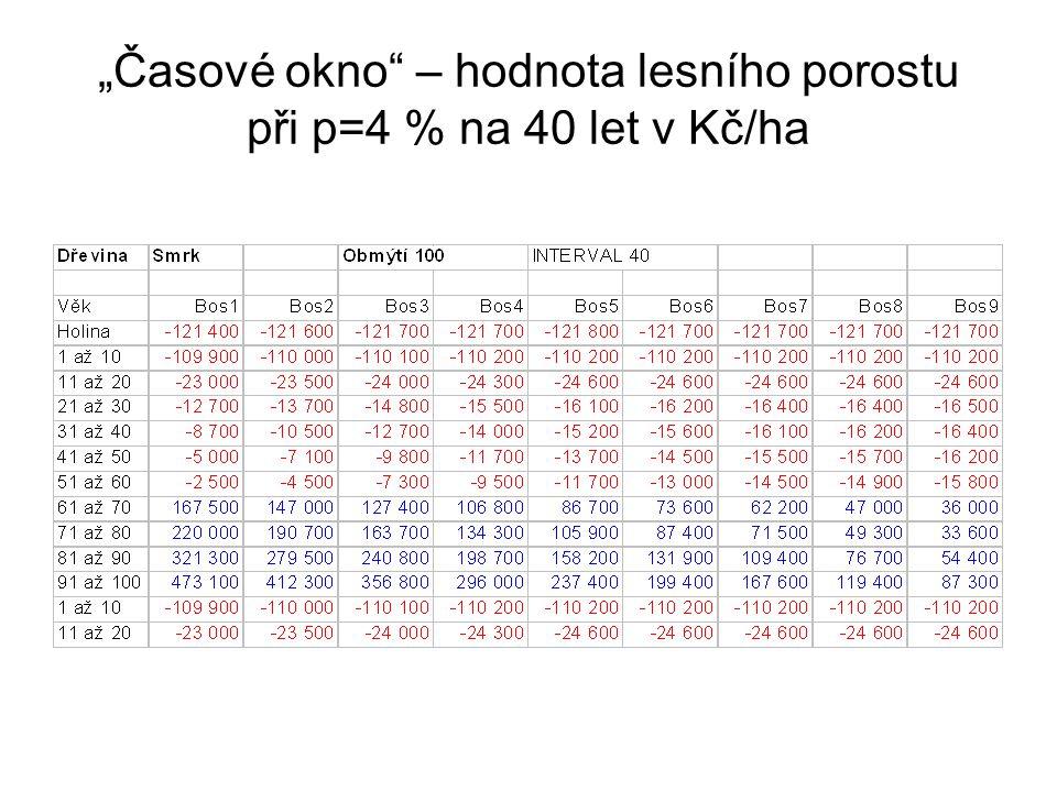 """""""Časové okno"""" – hodnota lesního porostu při p=4 % na 40 let v Kč/ha"""