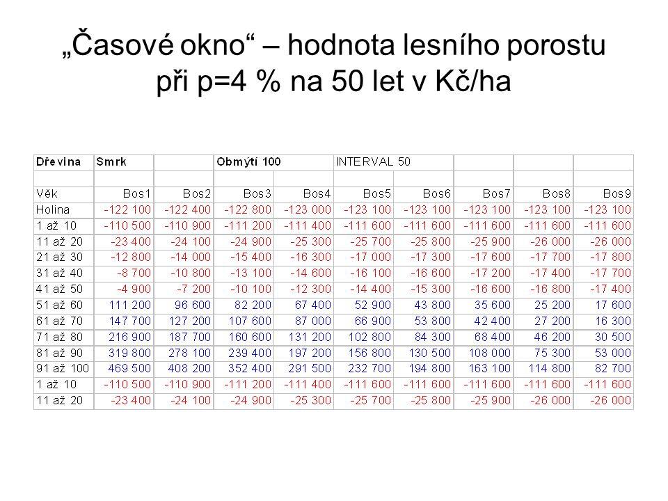 """""""Časové okno"""" – hodnota lesního porostu při p=4 % na 50 let v Kč/ha"""