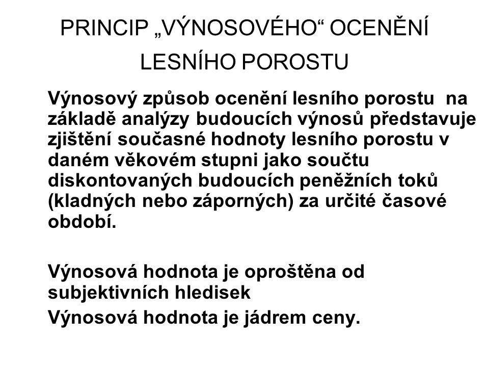 """""""Časové okno – hodnota lesního porostu při p=4 % na 40 let v Kč/ha"""