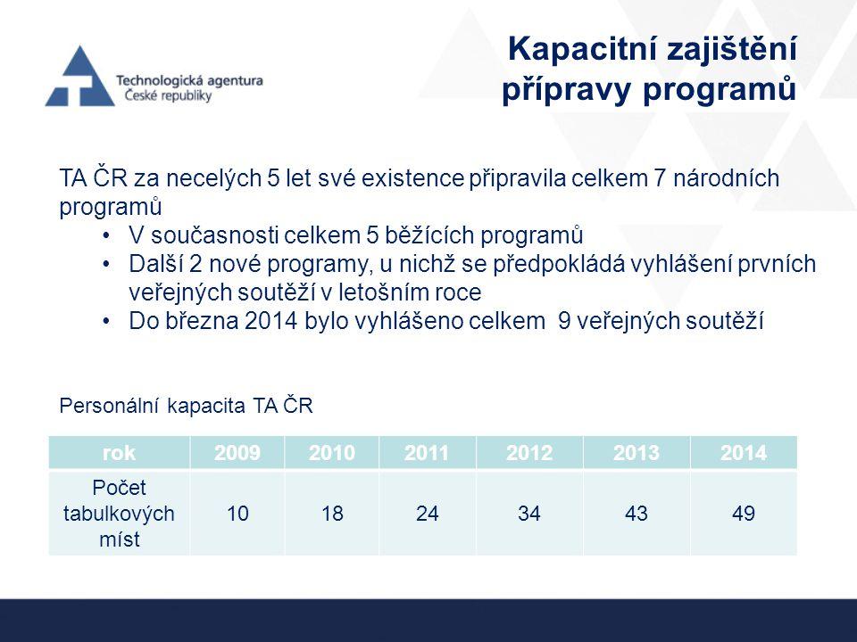 TA ČR za necelých 5 let své existence připravila celkem 7 národních programů V současnosti celkem 5 běžících programů Další 2 nové programy, u nichž se předpokládá vyhlášení prvních veřejných soutěží v letošním roce Do března 2014 bylo vyhlášeno celkem 9 veřejných soutěží rok200920102011201220132014 Počet tabulkových míst 101824344349 Kapacitní zajištění přípravy programů Personální kapacita TA ČR