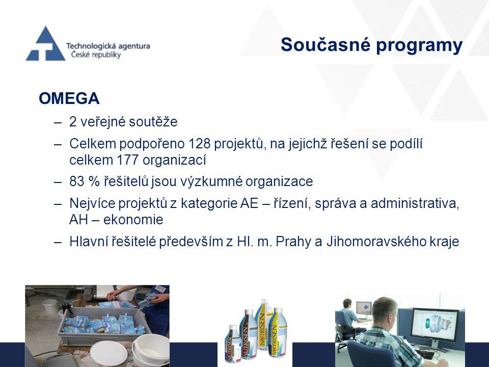 Současné programy OMEGA –2 veřejné soutěže –Celkem podpořeno 128 projektů, na jejichž řešení se podílí celkem 177 organizací –83 % řešitelů jsou výzkumné organizace –Nejvíce projektů z kategorie AE – řízení, správa a administrativa, AH – ekonomie –Hlavní řešitelé především z Hl.
