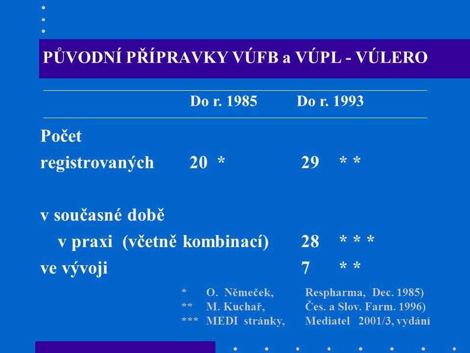 PŮVODNÍ PŘÍPRAVKY VÚFB a VÚPL - VÚLERO Počet registrovaných20 *29* * v současné době v praxi (včetně kombinací) 28* * * ve vývoji7* * Do r.