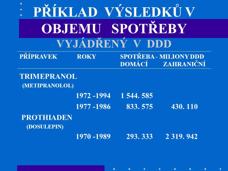 PŘÍKLAD VÝSLEDKŮ V OBJEMU SPOTŘEBY VYJÁDŘENÝ V DDD TRIMEPRANOL (METIPRANOLOL) 1972 -19941 544.