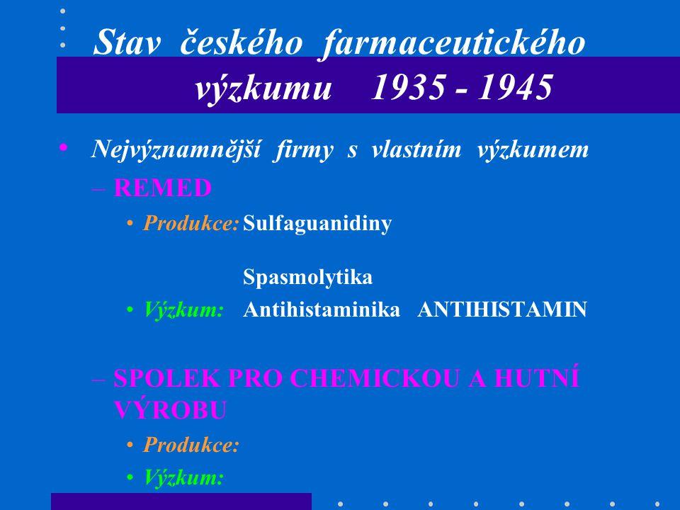 Stav českého farmaceutického výzkumu 1935 - 1945 Nejvýznamnější firmy s vlastním výzkumem –REMED Produkce:Sulfaguanidiny Spasmolytika Výzkum:Antihistaminika ANTIHISTAMIN –SPOLEK PRO CHEMICKOU A HUTNÍ VÝROBU Produkce: Výzkum: