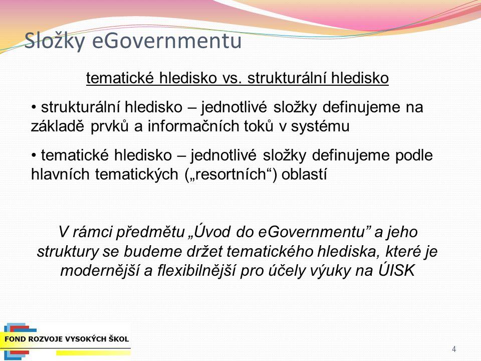 """Složky – strukturální hledisko 5 """"klasické hledisko, podle kterého dělíme eGovernment na: G2C (Government to Citizens) – komunikace veřejné správy směrem k občanům."""
