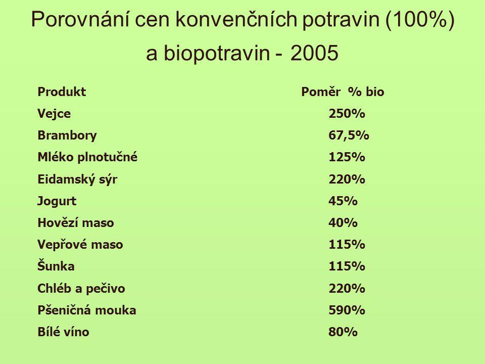 Porovnání cen konvenčních potravin (100%) a biopotravin - 2005 Produkt Poměr % bio Vejce250% Brambory67,5% Mléko plnotučné125% Eidamský sýr220% Jogurt45% Hovězí maso40% Vepřové maso115% Šunka115% Chléb a pečivo220% Pšeničná mouka590% Bílé víno80%