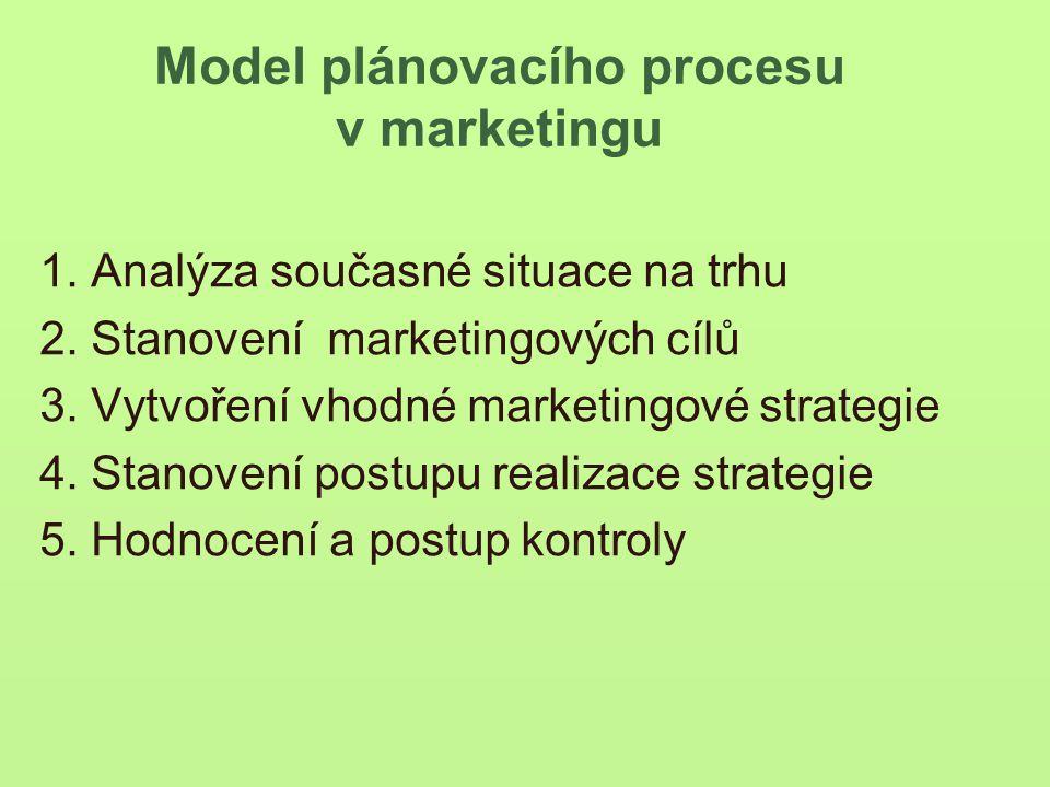 Model plánovacího procesu v marketingu 1.Analýza současné situace na trhu 2.