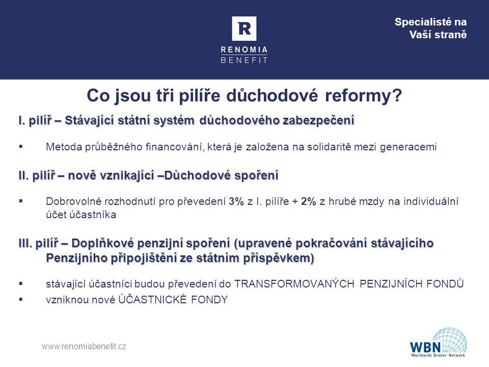 Specialisté na Vaší straně Co jsou tři pilíře důchodové reformy? www.renomiabenefit.cz I. pilíř – Stávající státní systém důchodového zabezpečení  Me