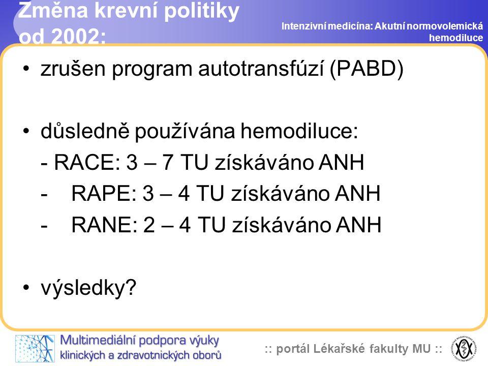 :: portál Lékařské fakulty MU :: Změna krevní politiky od 2002: zrušen program autotransfúzí (PABD) důsledně používána hemodiluce: - RACE: 3 – 7 TU získáváno ANH - RAPE: 3 – 4 TU získáváno ANH - RANE: 2 – 4 TU získáváno ANH výsledky.