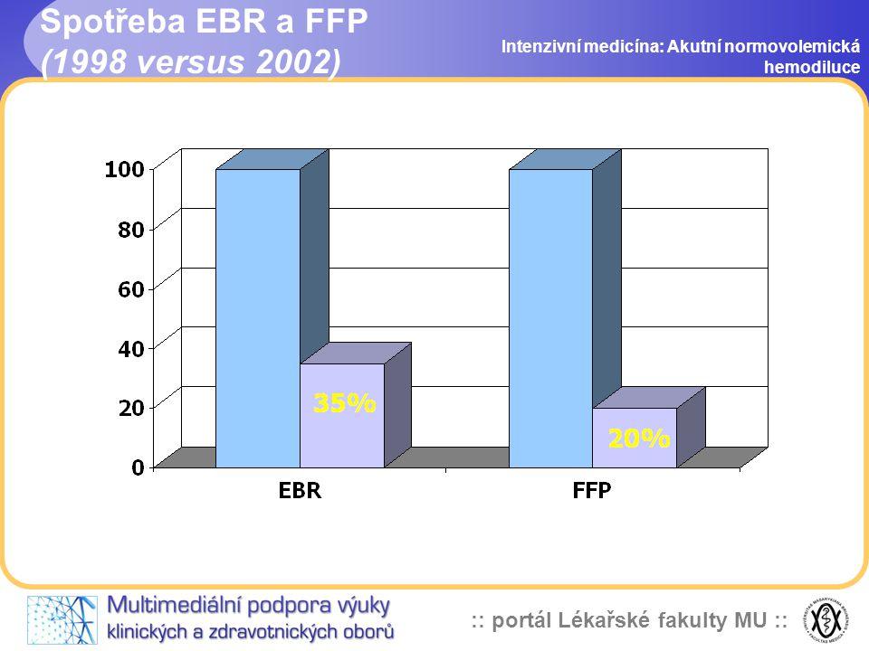 :: portál Lékařské fakulty MU :: Spotřeba EBR a FFP (1998 versus 2002) Intenzivní medicína: Akutní normovolemická hemodiluce