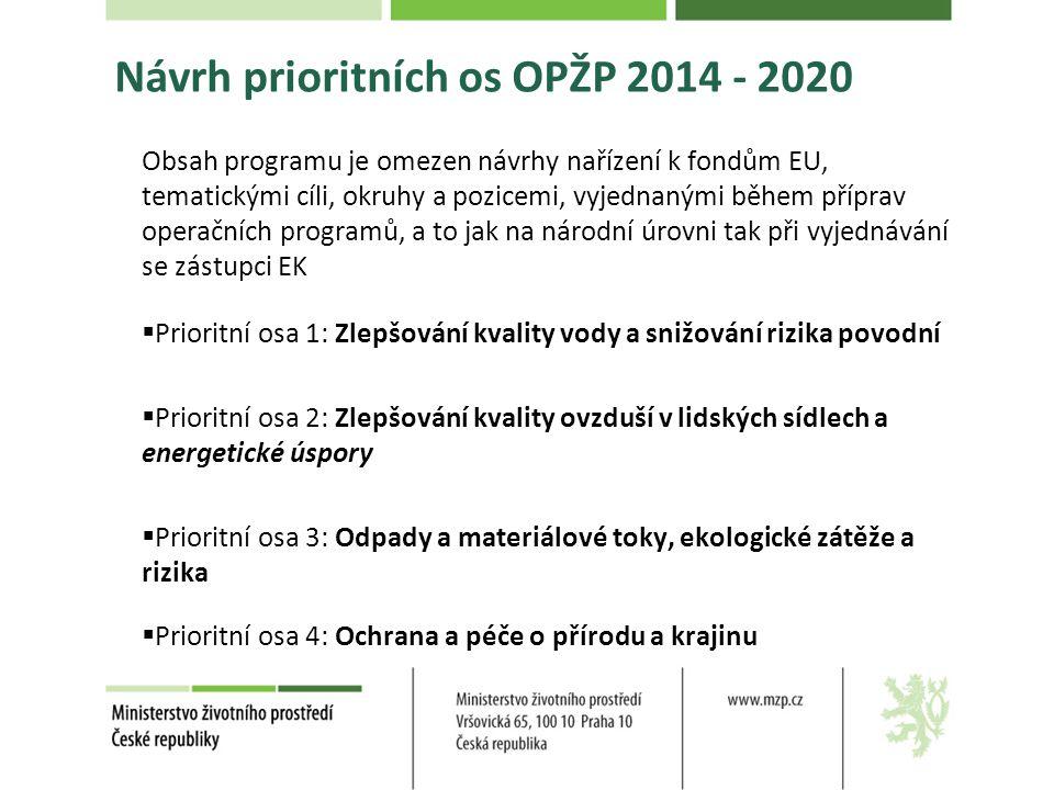 Návrh prioritních os OPŽP 2014 - 2020 Obsah programu je omezen návrhy nařízení k fondům EU, tematickými cíli, okruhy a pozicemi, vyjednanými během příprav operačních programů, a to jak na národní úrovni tak při vyjednávání se zástupci EK  Prioritní osa 1: Zlepšování kvality vody a snižování rizika povodní  Prioritní osa 2: Zlepšování kvality ovzduší v lidských sídlech a energetické úspory  Prioritní osa 3: Odpady a materiálové toky, ekologické zátěže a rizika  Prioritní osa 4: Ochrana a péče o přírodu a krajinu
