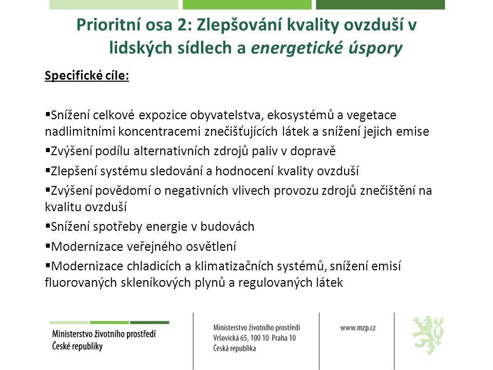 Prioritní osa 2: Zlepšování kvality ovzduší v lidských sídlech a energetické úspory Specifické cíle:  Snížení celkové expozice obyvatelstva, ekosystémů a vegetace nadlimitními koncentracemi znečišťujících látek a snížení jejich emise  Zvýšení podílu alternativních zdrojů paliv v dopravě  Zlepšení systému sledování a hodnocení kvality ovzduší  Zvýšení povědomí o negativních vlivech provozu zdrojů znečištění na kvalitu ovzduší  Snížení spotřeby energie v budovách  Modernizace veřejného osvětlení  Modernizace chladicích a klimatizačních systémů, snížení emisí fluorovaných skleníkových plynů a regulovaných látek