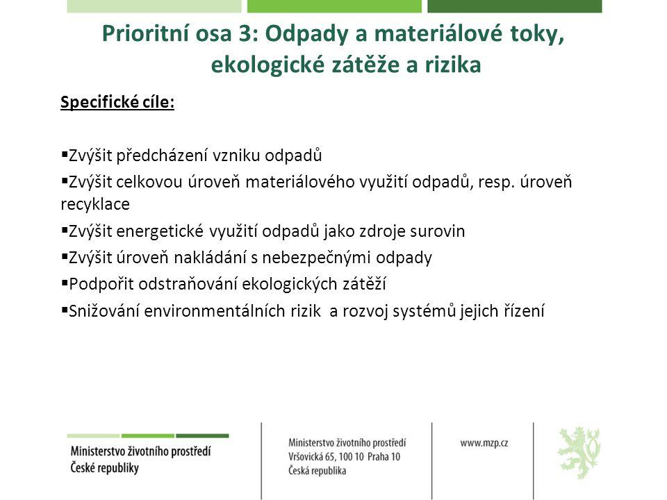 Prioritní osa 3: Odpady a materiálové toky, ekologické zátěže a rizika Specifické cíle:  Zvýšit předcházení vzniku odpadů  Zvýšit celkovou úroveň materiálového využití odpadů, resp.