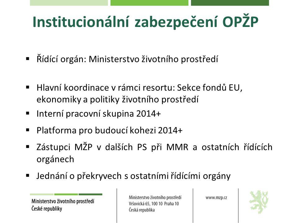 Institucionální zabezpečení OPŽP  Řídící orgán: Ministerstvo životního prostředí  Hlavní koordinace v rámci resortu: Sekce fondů EU, ekonomiky a politiky životního prostředí  Interní pracovní skupina 2014+  Platforma pro budoucí kohezi 2014+  Zástupci MŽP v dalších PS při MMR a ostatních řídících orgánech  Jednání o překryvech s ostatními řídícími orgány