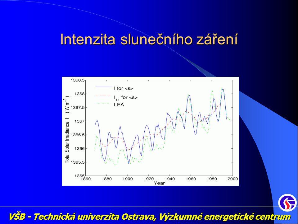 Intenzita slunečního záření