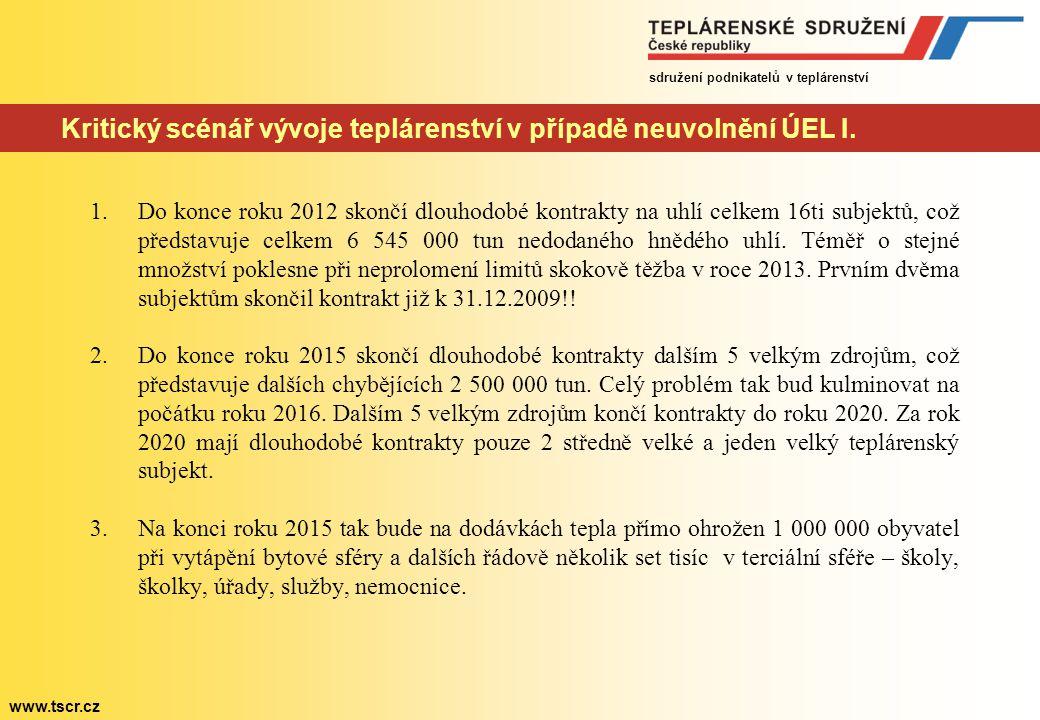 sdružení podnikatelů v teplárenství www.tscr.cz Kritický scénář vývoje teplárenství v případě neuvolnění ÚEL I. 1.Do konce roku 2012 skončí dlouhodobé