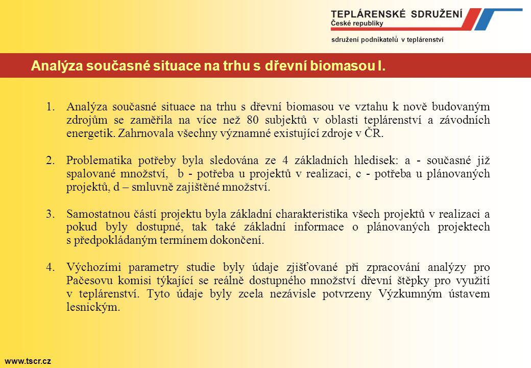 sdružení podnikatelů v teplárenství www.tscr.cz Analýza současné situace na trhu s dřevní biomasou I. 1.Analýza současné situace na trhu s dřevní biom
