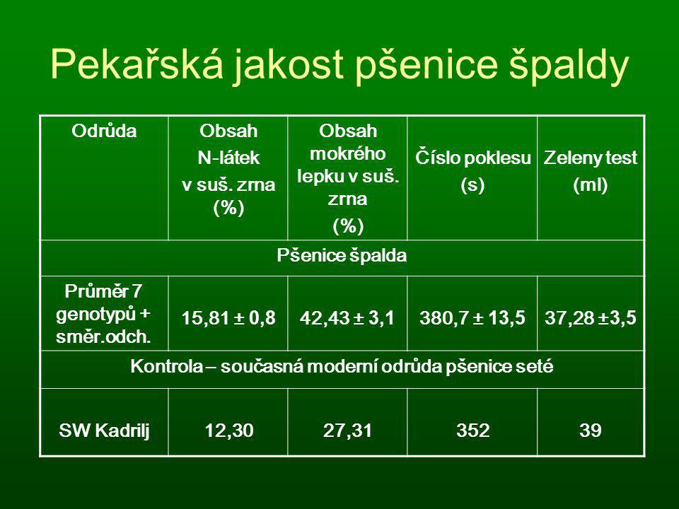 Pekařská jakost pšenice špaldy OdrůdaObsah N-látek v suš. zrna (%) Obsah mokrého lepku v suš. zrna (%) Číslo poklesu (s) Zeleny test (ml) Pšenice špal