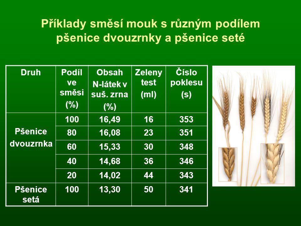 Příklady směsí mouk s různým podílem pšenice dvouzrnky a pšenice seté DruhPodíl ve směsi (%) Obsah N-látek v suš. zrna (%) Zeleny test (ml) Číslo pokl