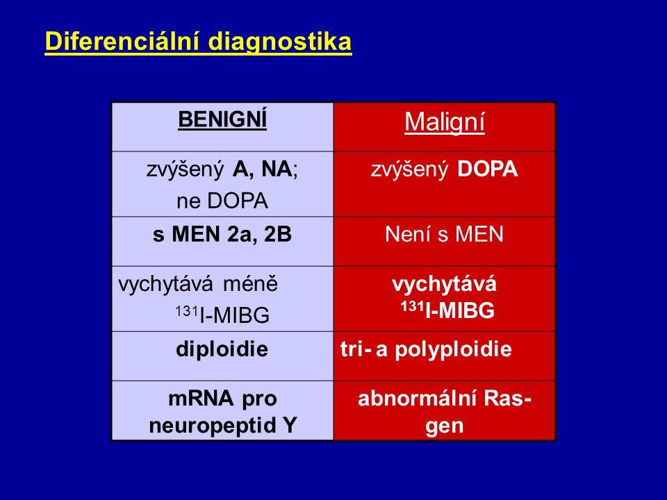 Feochromocytom - další postupy klonidinový supresní test = cenný test –princip: průkaz nedostatečné suprese plazmatického (event. močového) noradrenal